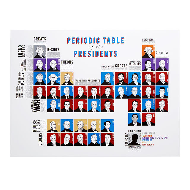 Periodic Table of Presidents